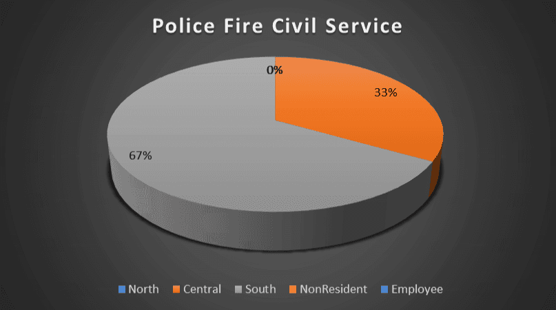 Police Fire Civil Service Geography Breakdown