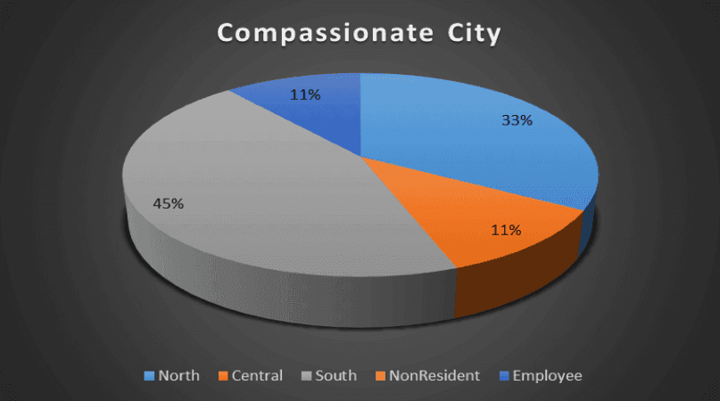 Compassionate City Geography Breakdown