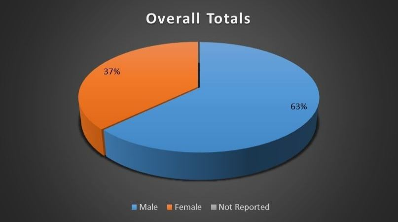 Overall Board Gender Breakdown
